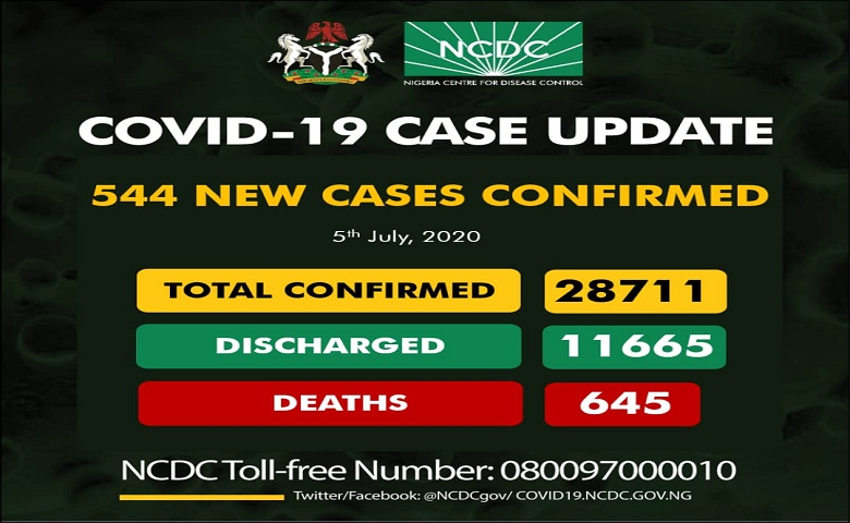 544 New Confirms Cases Of COVID-19 In Nigeria And 645 deaths Recorded