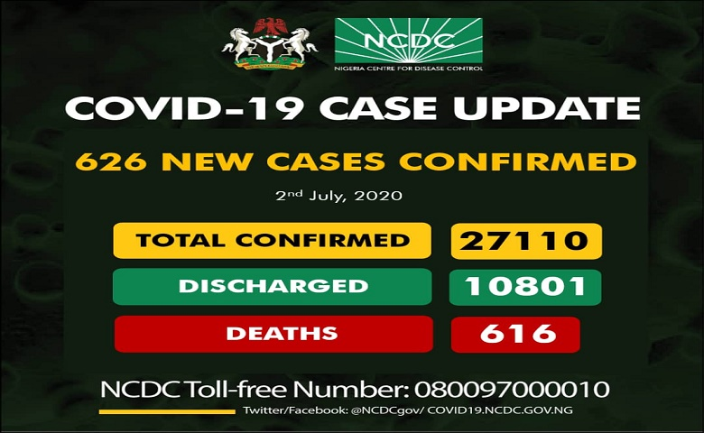 Nigeria Recorded 626 New Cases Of COVID-19, 616 Deaths