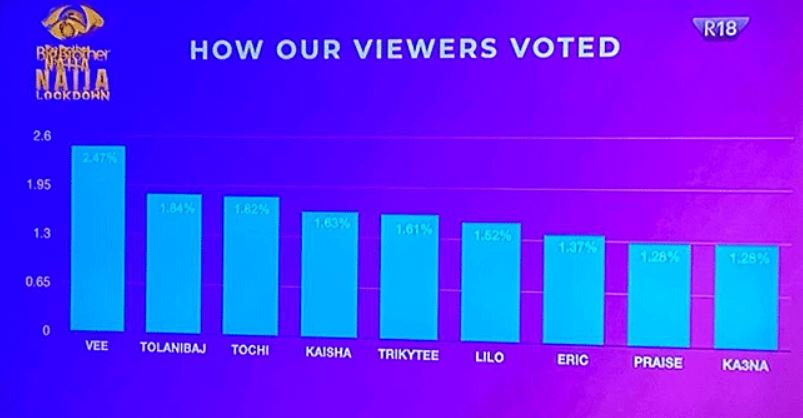 See How Viewers Voted For Their Least Favored Housemates At The First Eviction Show In BBNaija.